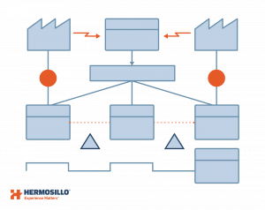 Illustration of a Value Stream Mapping diagram