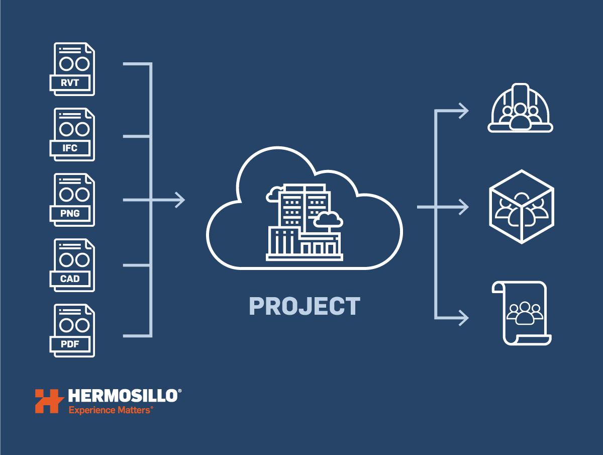 BIM data centralization across teams